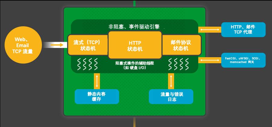 Nginx 的工作进程一个非阻塞的、事件驱动的请求处理引擎。