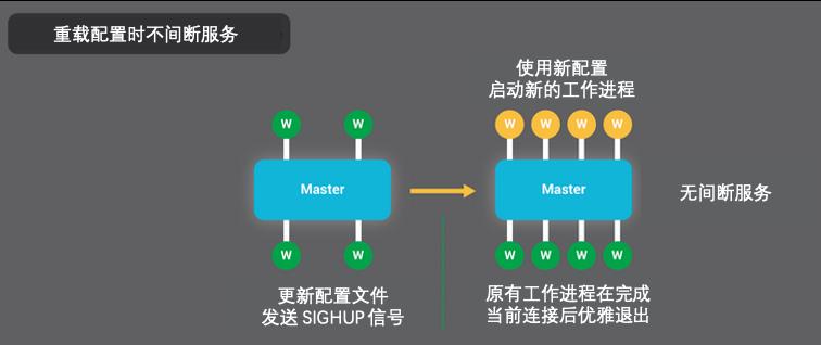 Nginx 可以在重载配置时保持服务不间断